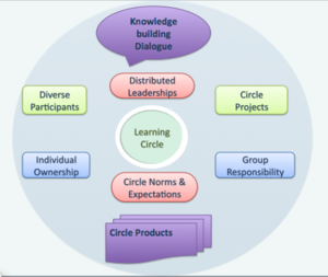 learning circle model